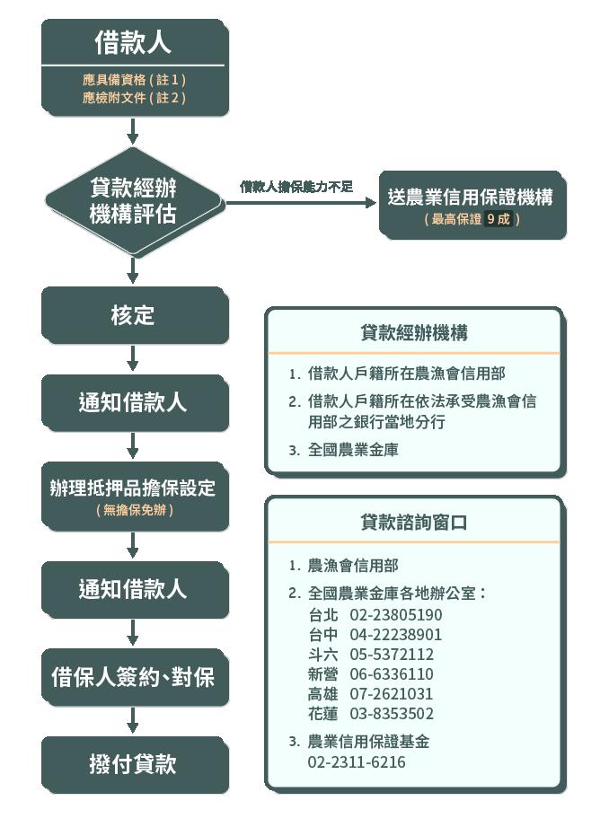 農家綜合貸款作業流程圖