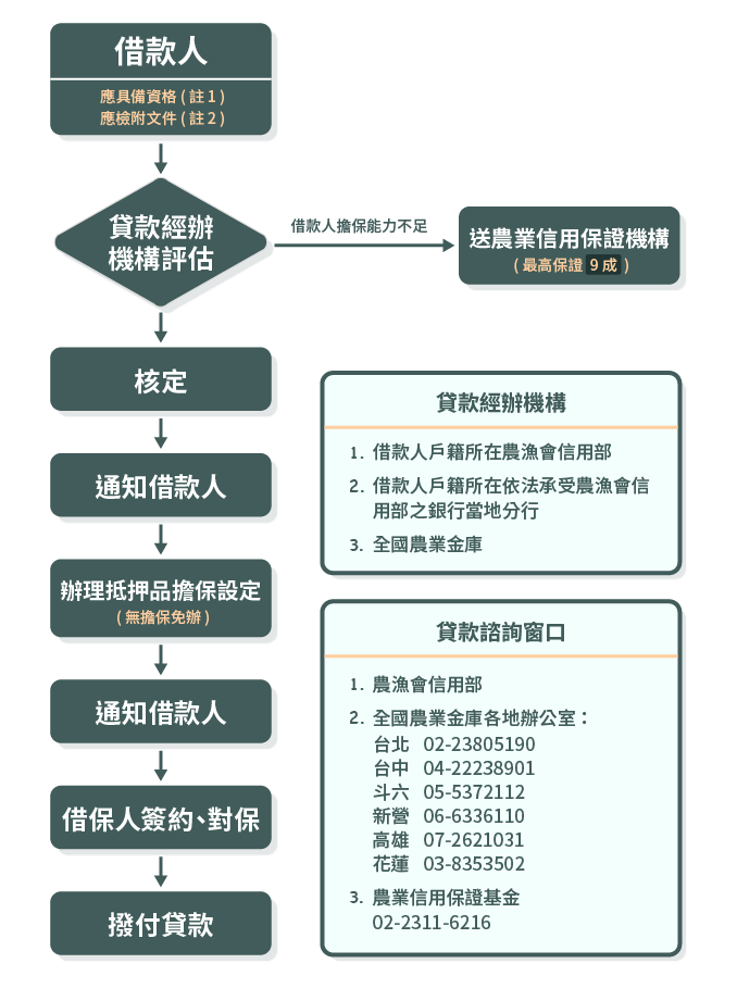 農民經營及產銷班貸款作業流程圖